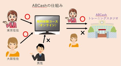ABCashの仕組み