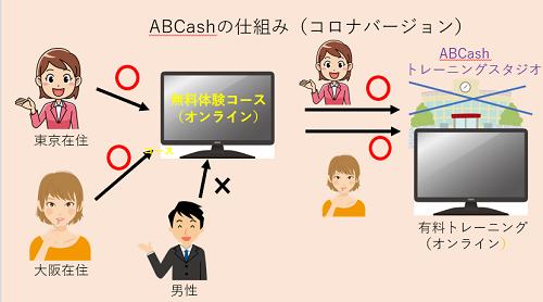 ABCashの受講の流れ(コロナ)